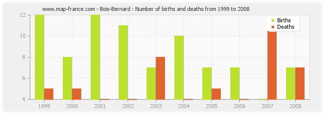 Bois-Bernard : Number of births and deaths from 1999 to 2008