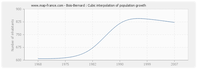 Bois-Bernard : Cubic interpolation of population growth