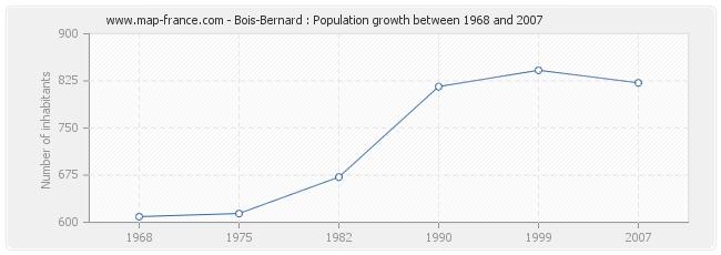 Population Bois-Bernard