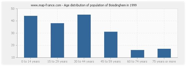 Age distribution of population of Boisdinghem in 1999