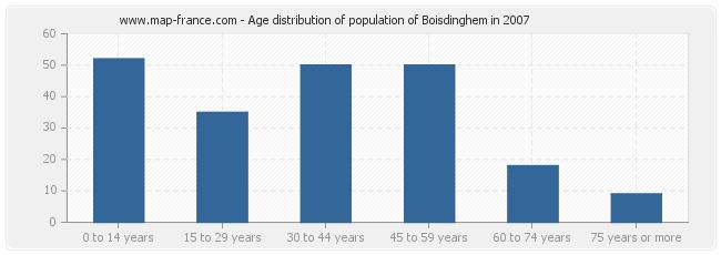 Age distribution of population of Boisdinghem in 2007