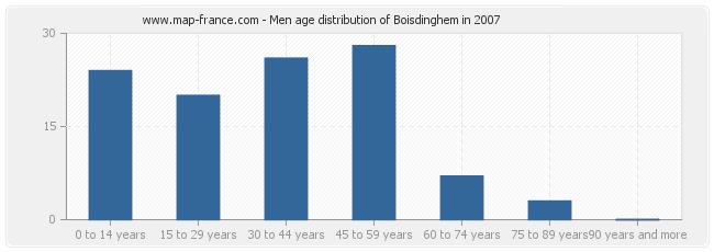 Men age distribution of Boisdinghem in 2007