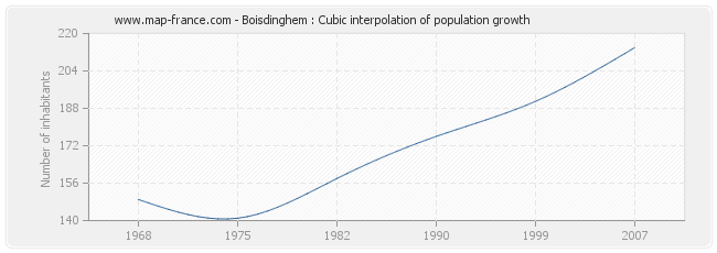 Boisdinghem : Cubic interpolation of population growth