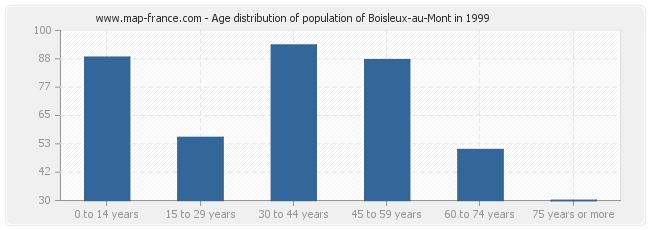 Age distribution of population of Boisleux-au-Mont in 1999