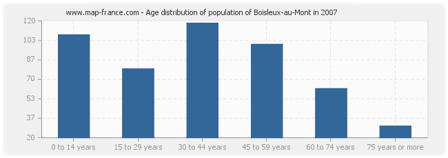 Age distribution of population of Boisleux-au-Mont in 2007