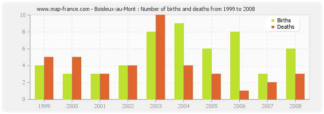 Boisleux-au-Mont : Number of births and deaths from 1999 to 2008