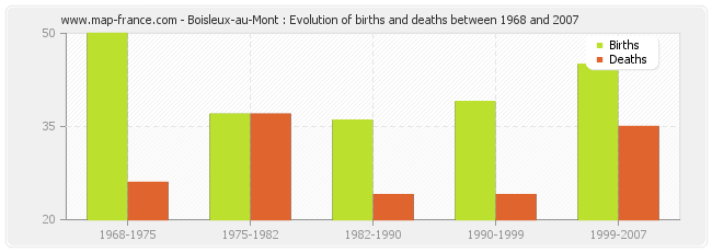 Boisleux-au-Mont : Evolution of births and deaths between 1968 and 2007