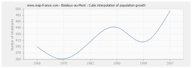 Boisleux-au-Mont : Cubic interpolation of population growth