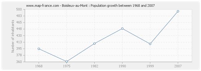 Population Boisleux-au-Mont