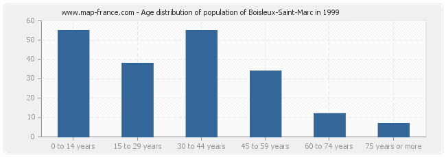 Age distribution of population of Boisleux-Saint-Marc in 1999