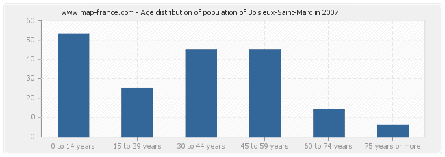Age distribution of population of Boisleux-Saint-Marc in 2007