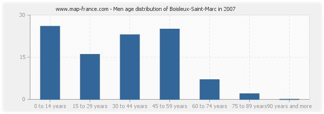 Men age distribution of Boisleux-Saint-Marc in 2007
