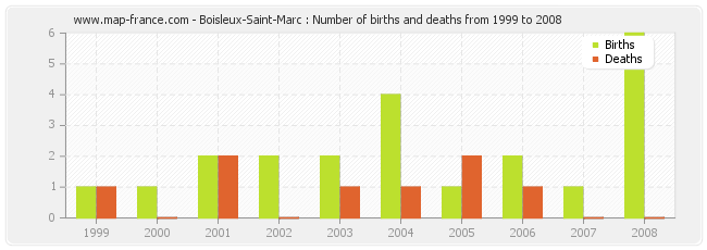 Boisleux-Saint-Marc : Number of births and deaths from 1999 to 2008