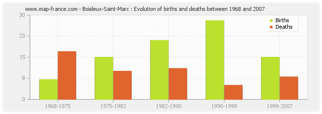 Boisleux-Saint-Marc : Evolution of births and deaths between 1968 and 2007