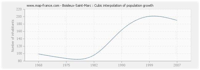 Boisleux-Saint-Marc : Cubic interpolation of population growth