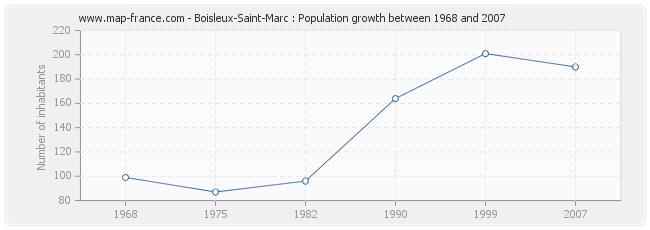Population Boisleux-Saint-Marc
