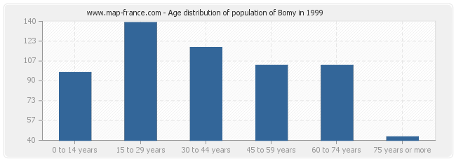 Age distribution of population of Bomy in 1999