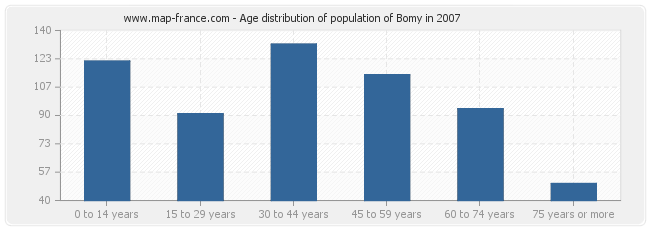 Age distribution of population of Bomy in 2007