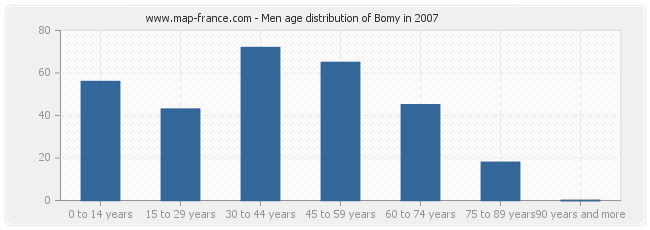 Men age distribution of Bomy in 2007