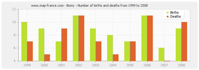 Bomy : Number of births and deaths from 1999 to 2008