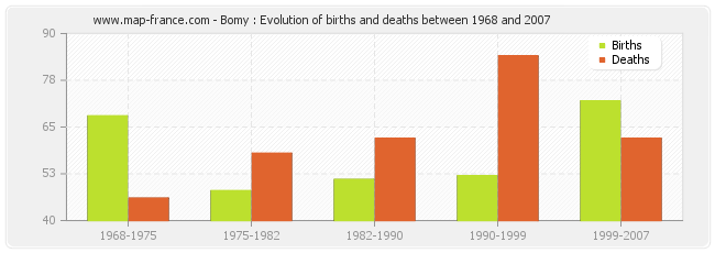 Bomy : Evolution of births and deaths between 1968 and 2007