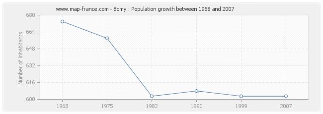 Population Bomy
