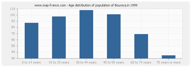 Age distribution of population of Bourecq in 1999