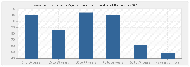 Age distribution of population of Bourecq in 2007