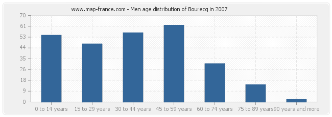 Men age distribution of Bourecq in 2007