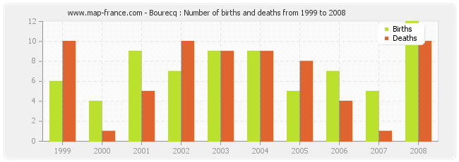 Bourecq : Number of births and deaths from 1999 to 2008