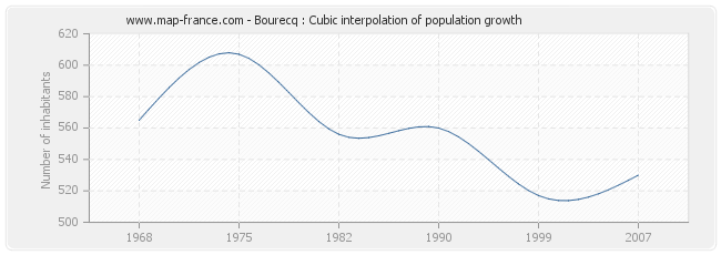 Bourecq : Cubic interpolation of population growth