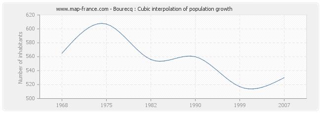 Bourecq : Cubic interpolation of population growth