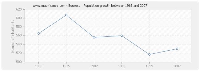 Population Bourecq