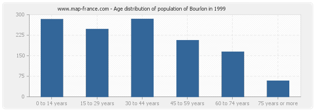 Age distribution of population of Bourlon in 1999