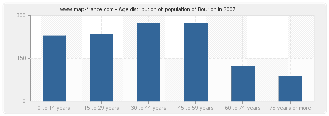 Age distribution of population of Bourlon in 2007