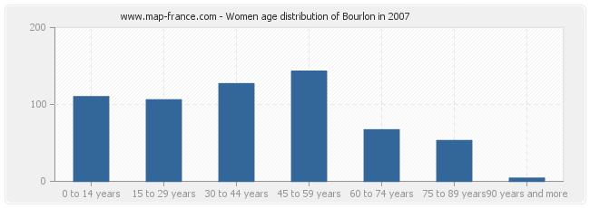 Women age distribution of Bourlon in 2007