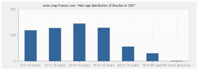 Men age distribution of Bourlon in 2007