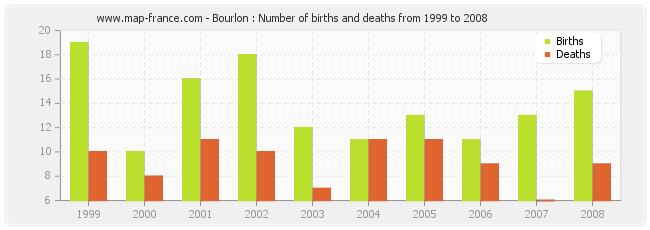 Bourlon : Number of births and deaths from 1999 to 2008