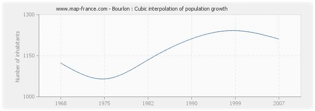 Bourlon : Cubic interpolation of population growth