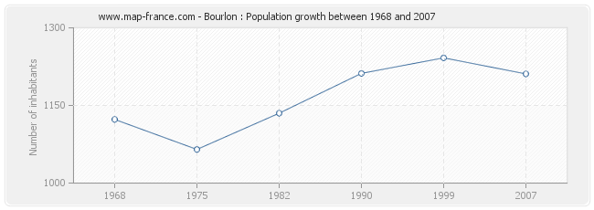Population Bourlon