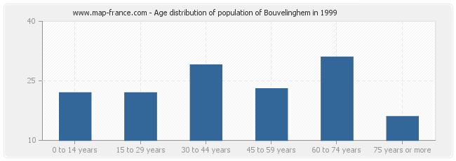 Age distribution of population of Bouvelinghem in 1999