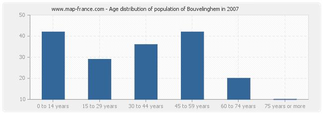 Age distribution of population of Bouvelinghem in 2007