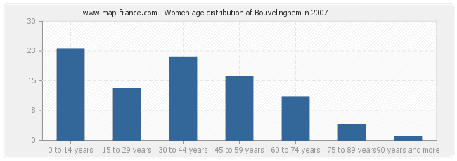 Women age distribution of Bouvelinghem in 2007