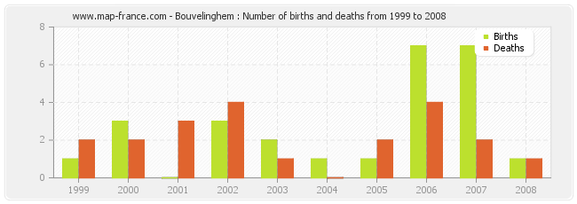 Bouvelinghem : Number of births and deaths from 1999 to 2008