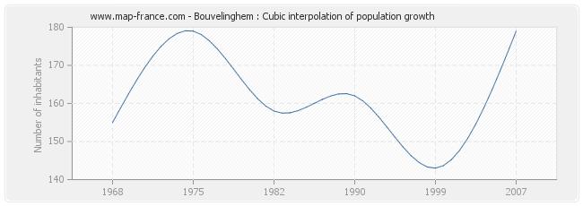 Bouvelinghem : Cubic interpolation of population growth