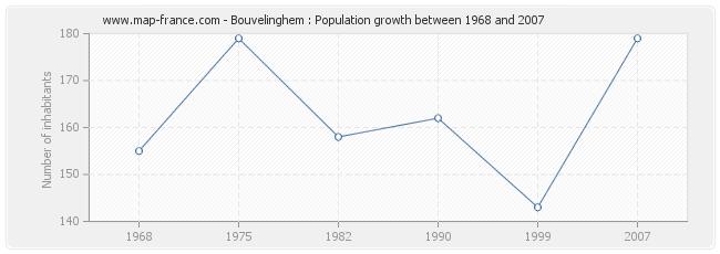 Population Bouvelinghem