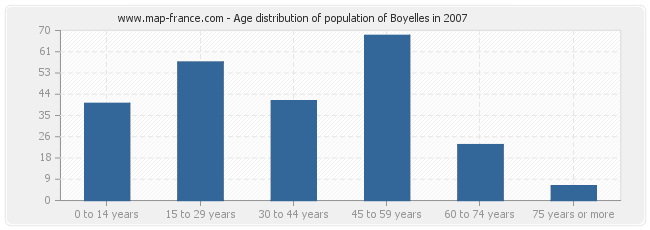 Age distribution of population of Boyelles in 2007