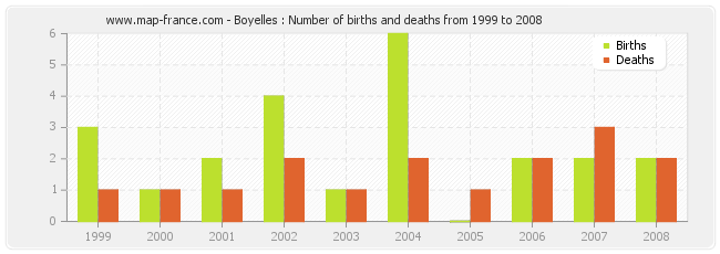 Boyelles : Number of births and deaths from 1999 to 2008