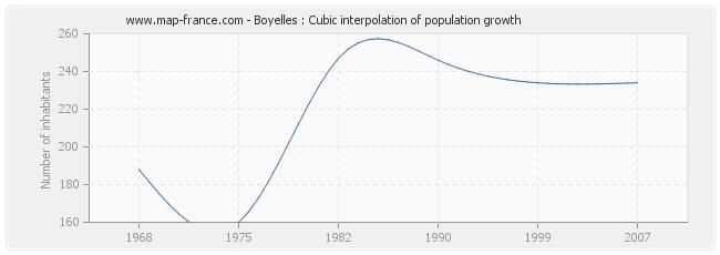 Boyelles : Cubic interpolation of population growth