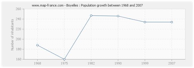 Population Boyelles